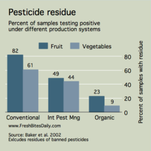 Pesticide in Produce: Does Organic Matter?