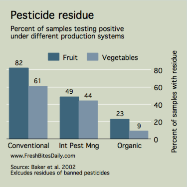 Pesticide Residue in Conventional and Organic Produce -- from FreshBitesDaily.com