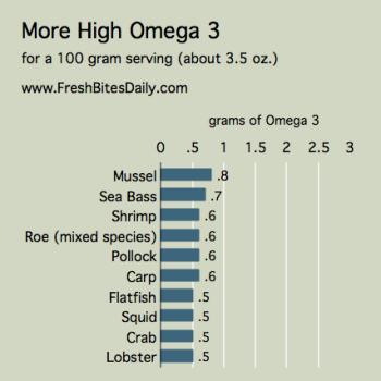 Omega 3 Seafood st FreshBitesDaily.com