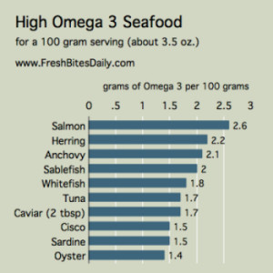 The Omega 3 big list — read only if you want a healthy brain